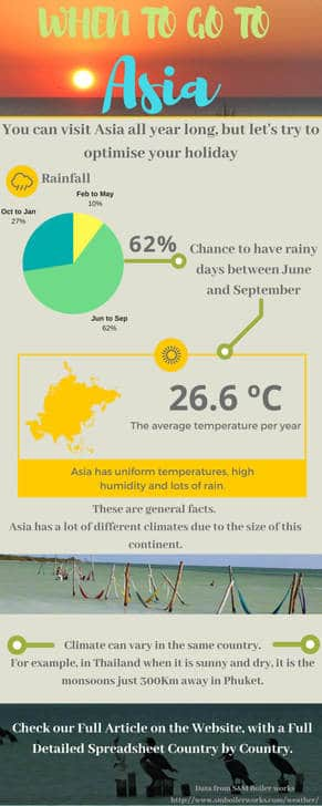 Asia weather