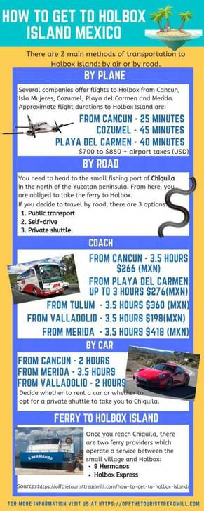 How-to-Get-to-Holbox-Island-Infographic
